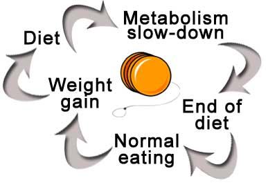 yo-yo-dieting1